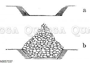 Anlage einer Kartoffelmiete