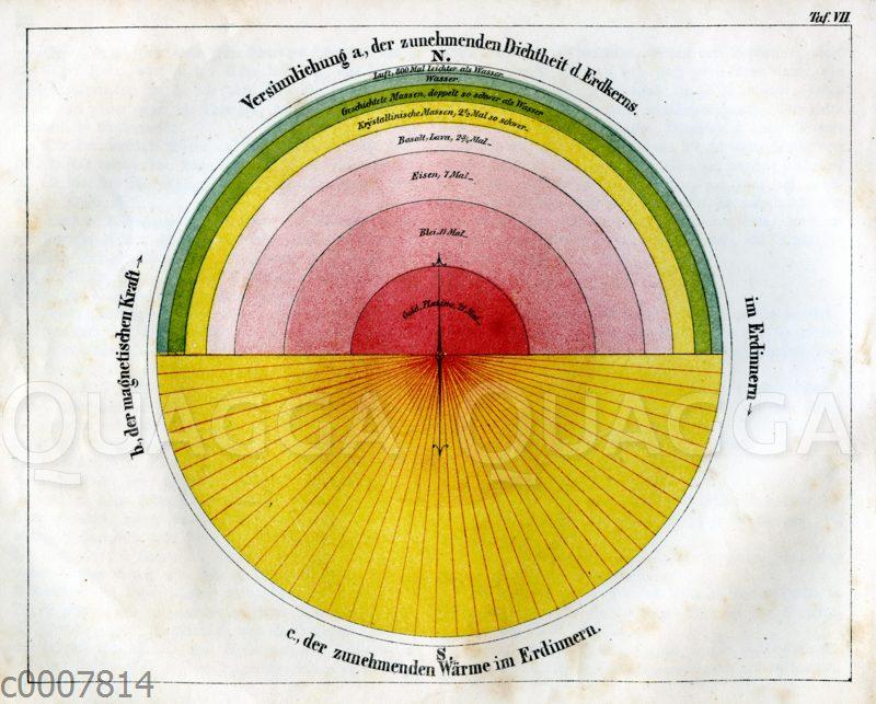 Veranschaulichung der zunehmenden Dichte und Wärme im Erdinnern