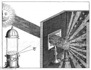 Brechung und Zerstreuung des Sonnenlichts