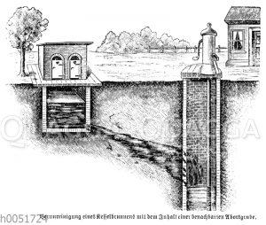 Verunreinigung eines Kellerbrunnens durch den Inhalt einer benachbarten Abortgrube