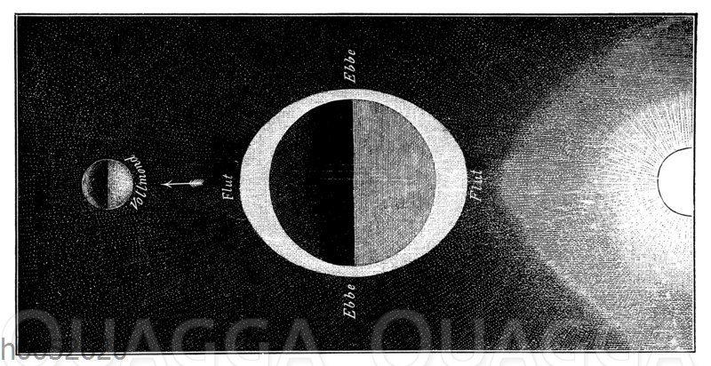 Anziehungskraft der Sonne und des Mondes auf die flüssige Erdoberfläche