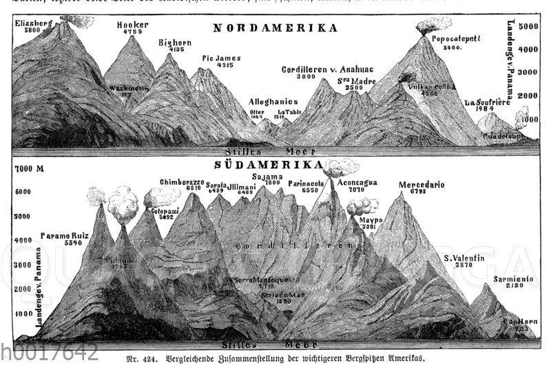 Vergleichende Zusammenstellung der wichtigeren Bergspitzen Amerikas