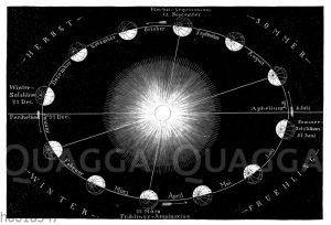 Weg der Erde um die Sonne im Lauf eines Jahres