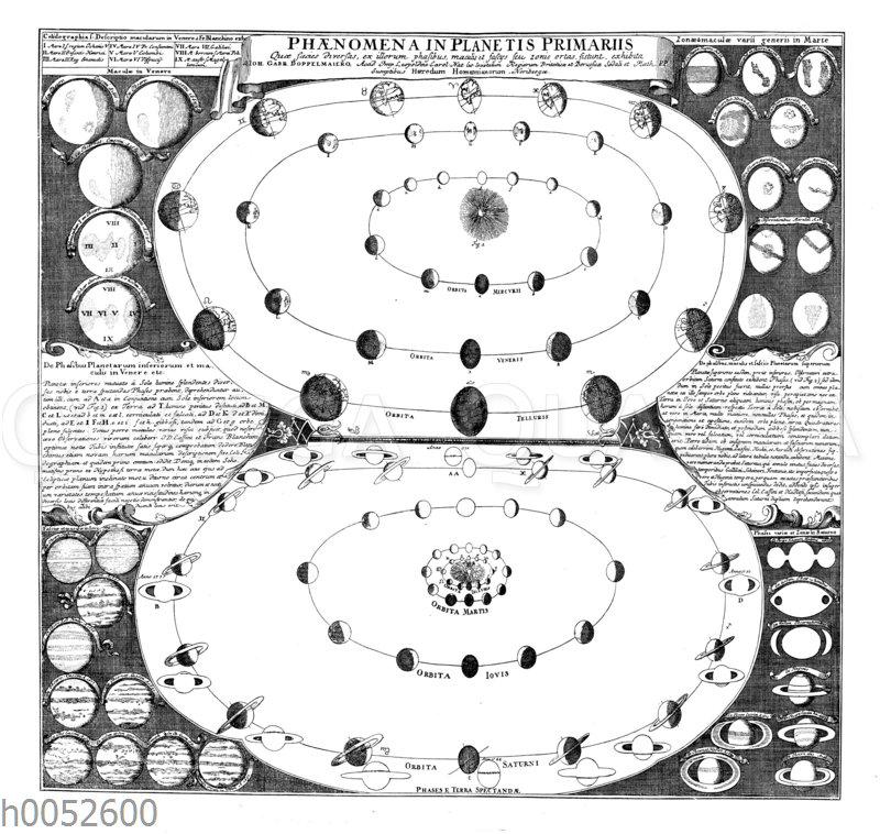 Die charakteristischen Merkmale der großen Planeten nach der Vorstellung des 18. Jahrhunderts