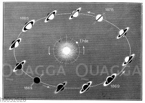 Die verschiedenen Phasen der Saturnringe. Nach Flammarion