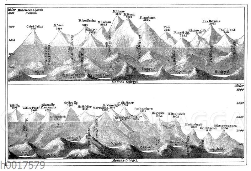 Vergleichende Zusammenstellung der wichtigsten Alpengipfel
