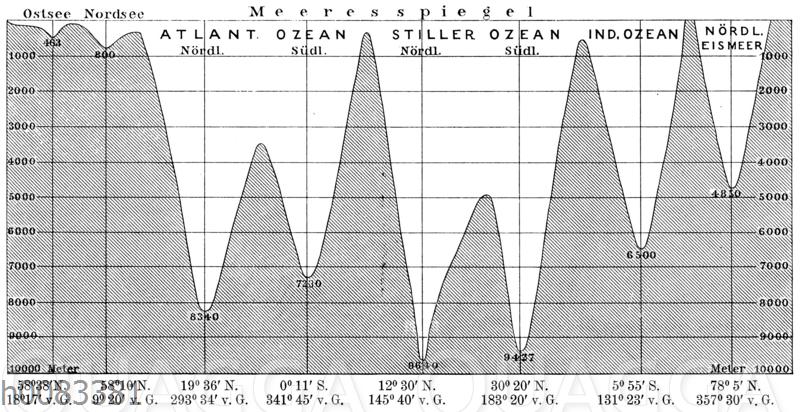 Die wichtigeren Meerestiefen